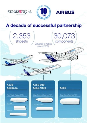 Airbus and Strata Celebrate 10-years of Partnership Shaping UAE's Aerospace Industry