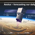 Airbus' Aeolus Satellite Supports Weather Forecasting Amid COVID-19