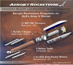 NASA Perseverance's Mission to Mars Propelled by Aerojet Rocketdyne