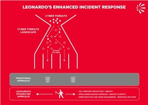 Leonardo and CrowdStrike Collaborate to Strengthen Organizations' Security Posture