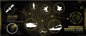 Elbit Systems of America Selected by USAF to Compete for Joint All Domain Command and Control Task Orders