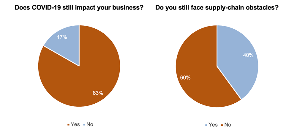 Does COVID-19 still impact your business. Do you still face supply-chain obstacles.