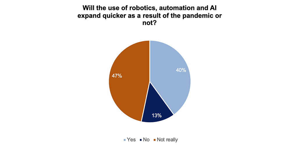Will the use of robotics, automation and AI expand quicker as a result of the pandemic or not?