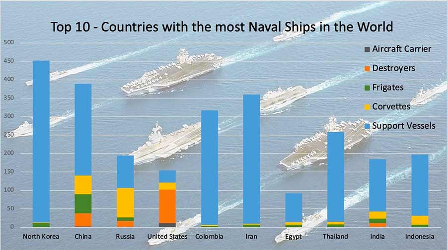 Top 10 - Countries with the most Naval Ships in the World