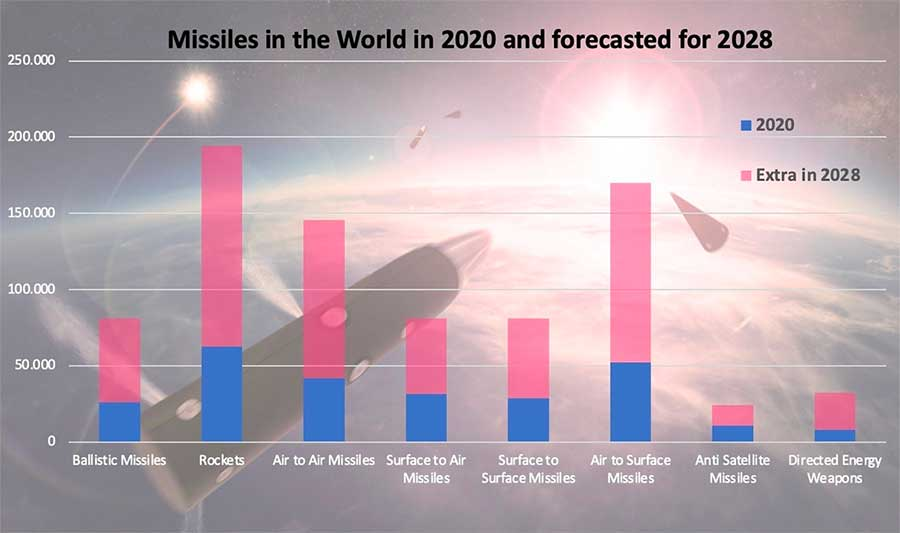 Missiles in the world in 2020 and forecasted for 2028