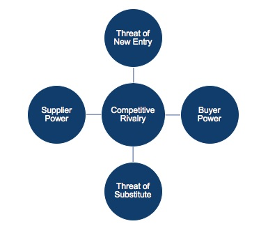 Porter's Five Forces - Winning Strategy of a Business