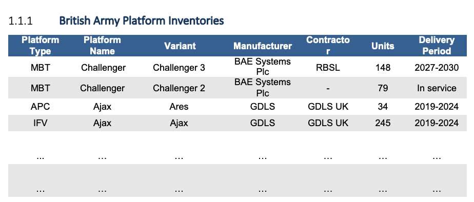 British Army Platform Inventories